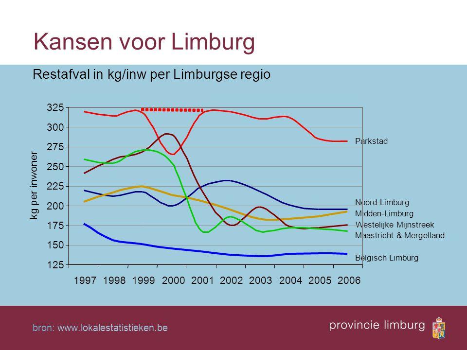 Kansen voor Limburg Restafval in kg/inw per Limburgse regio bron: www.lokalestatistieken.be Parkstad Noord-Limburg Midden-Limburg Westelijke Mijnstree