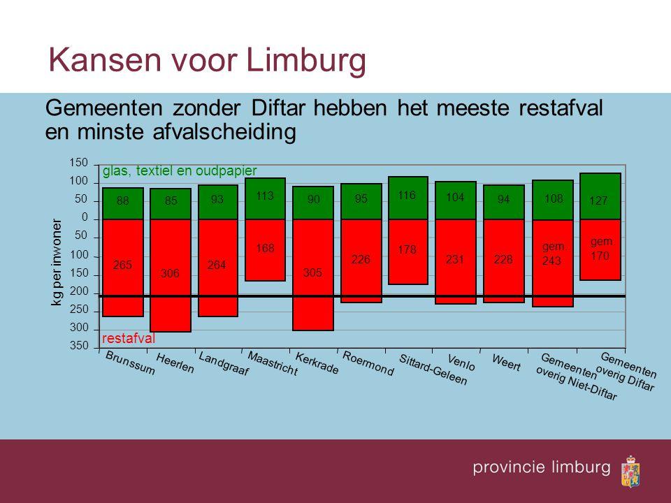 Kansen voor Limburg kg per inwoner Gemeenten zonder Diftar hebben het meeste restafval en minste afvalscheiding 350 300 250 200 150 100 50 0 100 150 B