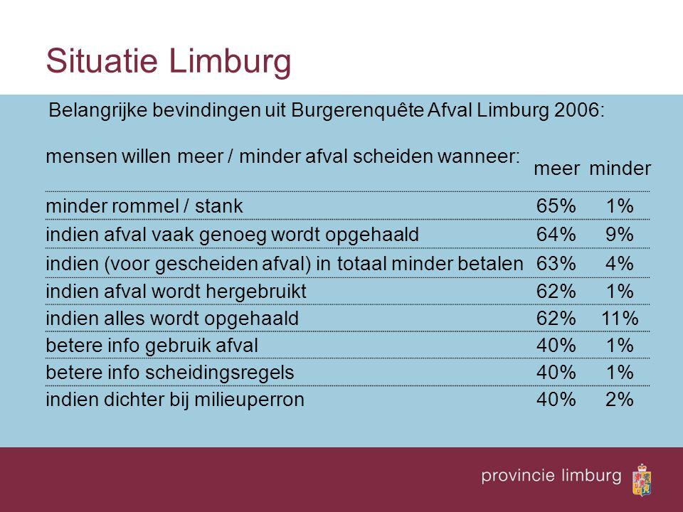 Situatie Limburg Belangrijke bevindingen uit Burgerenquête Afval Limburg 2006: mensen willen meer / minder afval scheiden wanneer: meerminder minder r