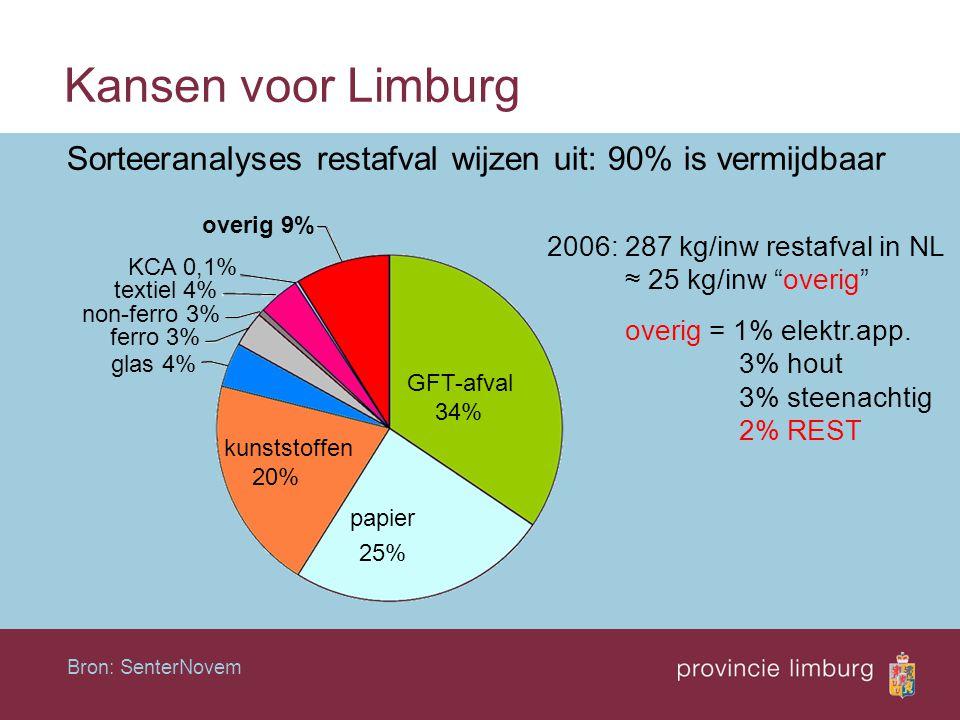 """Kansen voor Limburg Sorteeranalyses restafval wijzen uit: 90% is vermijdbaar 2006: 287 kg/inw restafval in NL ≈ 25 kg/inw """"overig"""" overig = 1% elektr."""