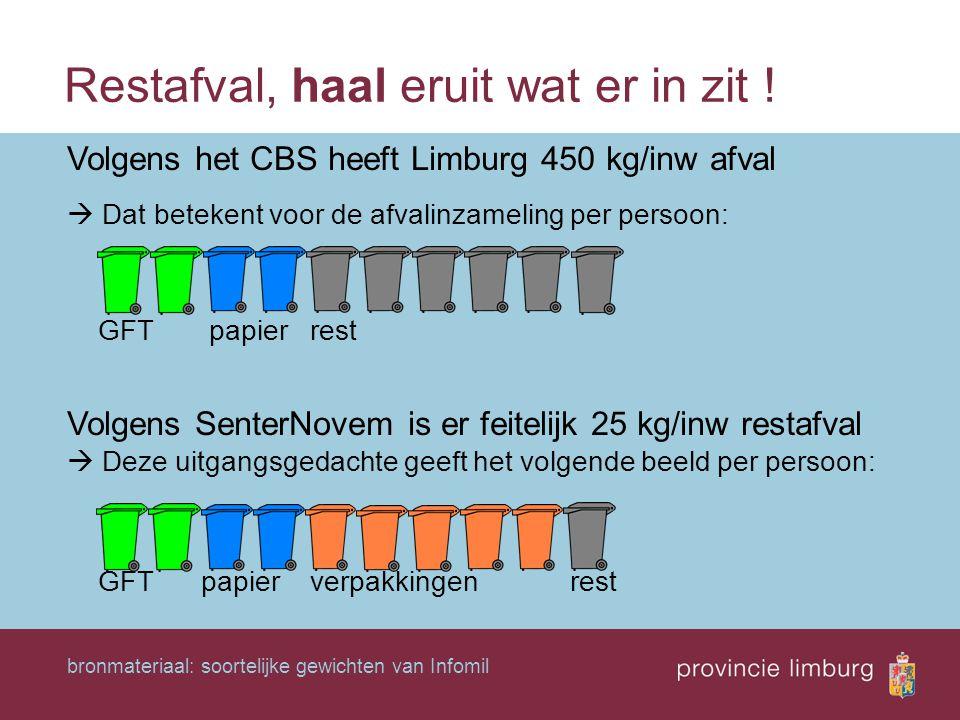 Restafval, haal eruit wat er in zit ! Volgens het CBS heeft Limburg 450 kg/inw afval  Dat betekent voor de afvalinzameling per persoon: GFT papier re