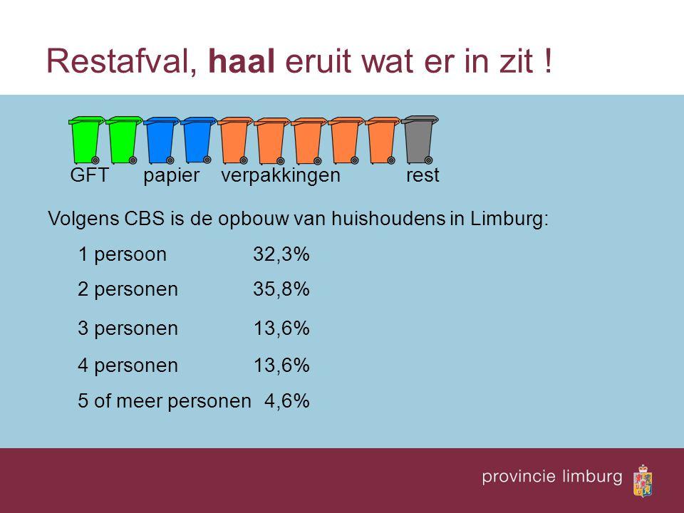Restafval, haal eruit wat er in zit ! GFT papier verpakkingen rest Volgens CBS is de opbouw van huishoudens in Limburg: 1 persoon32,3% 2 personen35,8%
