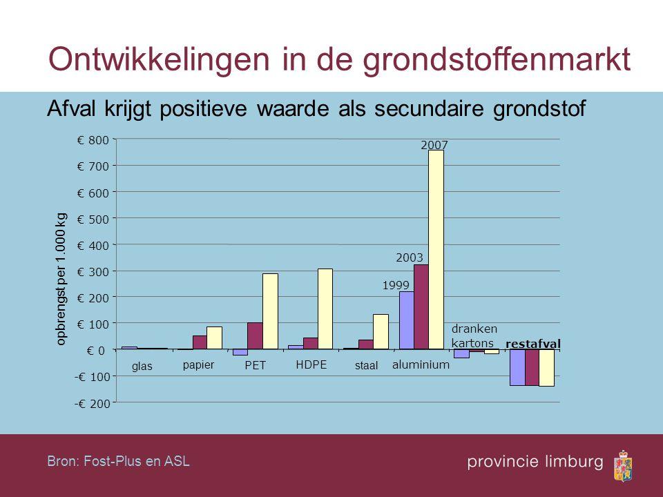 Ontwikkelingen in de grondstoffenmarkt Afval krijgt positieve waarde als secundaire grondstof Bron: Fost-Plus en ASL 1999 2003 2007 -€ 200 -€ 100 € 0
