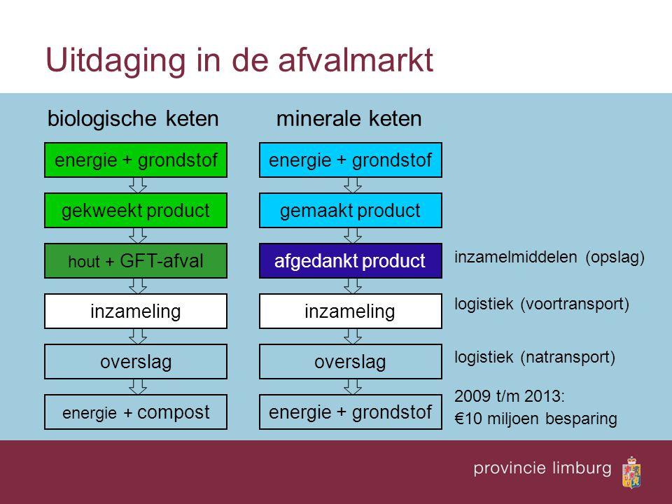 Uitdaging in de afvalmarkt biologische keten minerale keten inzamelmiddelen (opslag) logistiek (voortransport) logistiek (natransport) 2009 t/m 2013: