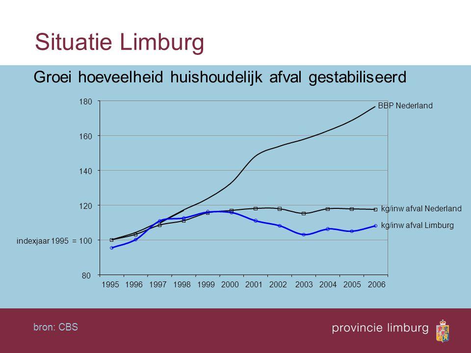 Situatie Limburg Groei hoeveelheid huishoudelijk afval gestabiliseerd bron: CBS 80 100 120 140 160 180 19951996199719981999200020012002200320042005200
