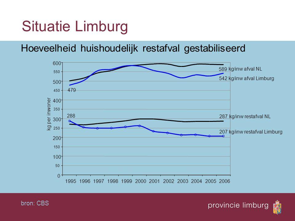 Situatie Limburg Hoeveelheid huishoudelijk restafval gestabiliseerd bron: CBS
