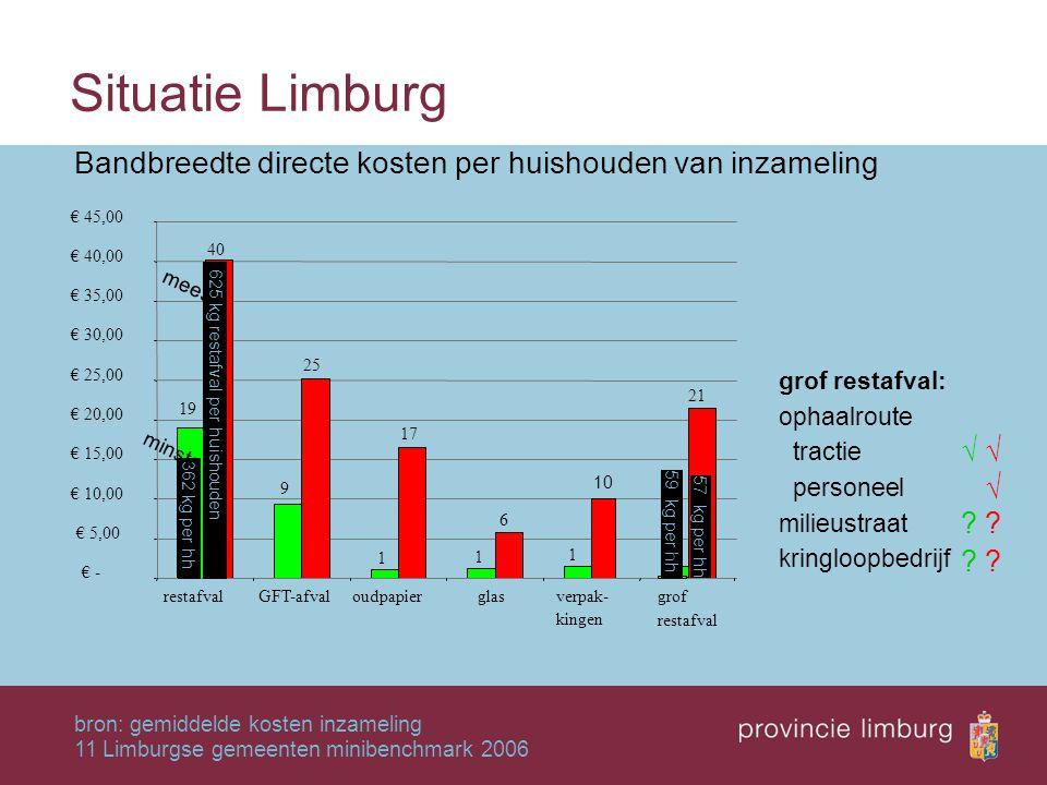Situatie Limburg 19 9 1 1 1 40 25 17 6 10 21 € - € 5,00 € 10,00 € 15,00 € 20,00 € 25,00 € 30,00 € 35,00 € 40,00 € 45,00 restafvalGFT-afvaloudpapiergla