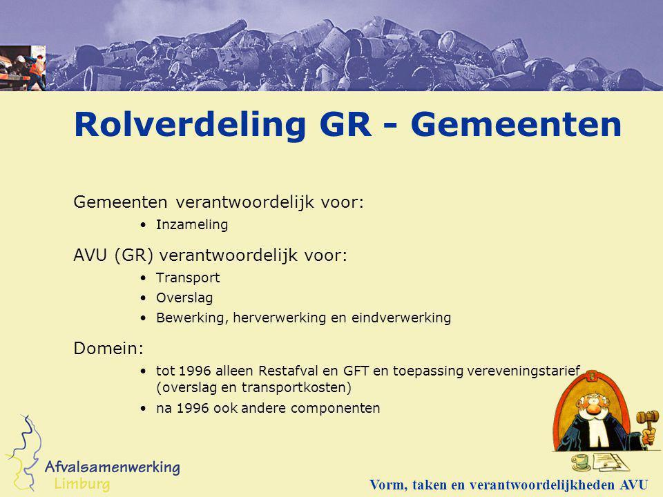 Rolverdeling GR - Gemeenten Gemeenten verantwoordelijk voor: Inzameling AVU (GR) verantwoordelijk voor: Transport Overslag Bewerking, herverwerking en