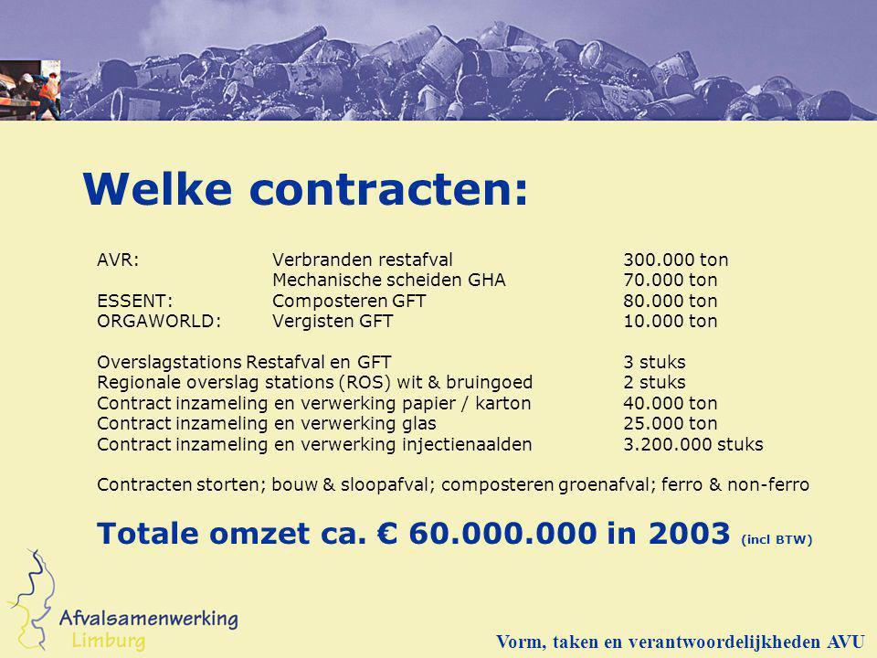 Welke contracten: AVR: Verbranden restafval300.000 ton Mechanische scheiden GHA70.000 ton ESSENT: Composteren GFT 80.000 ton ORGAWORLD:Vergisten GFT10
