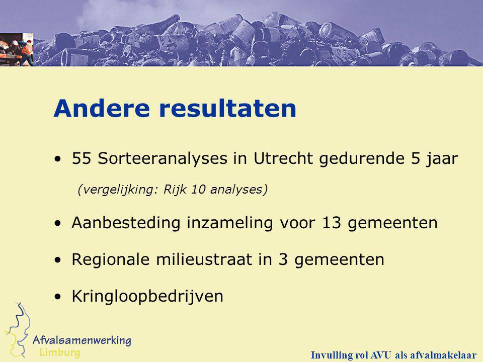 Andere resultaten 55 Sorteeranalyses in Utrecht gedurende 5 jaar (vergelijking: Rijk 10 analyses) Aanbesteding inzameling voor 13 gemeenten Regionale