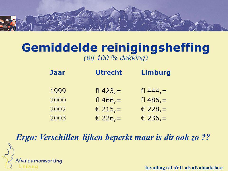 Gemiddelde reinigingsheffing (bij 100 % dekking) JaarUtrechtLimburg 1999 fl 423,=fl 444,= 2000 fl 466,=fl 486,= 2002 € 215,=€ 228,= 2003 € 226,=€ 236,