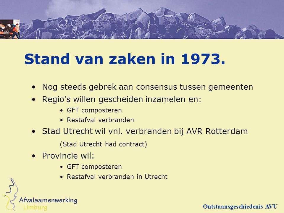 Stand van zaken in 1973. Nog steeds gebrek aan consensus tussen gemeenten Regio's willen gescheiden inzamelen en: GFT composteren Restafval verbranden