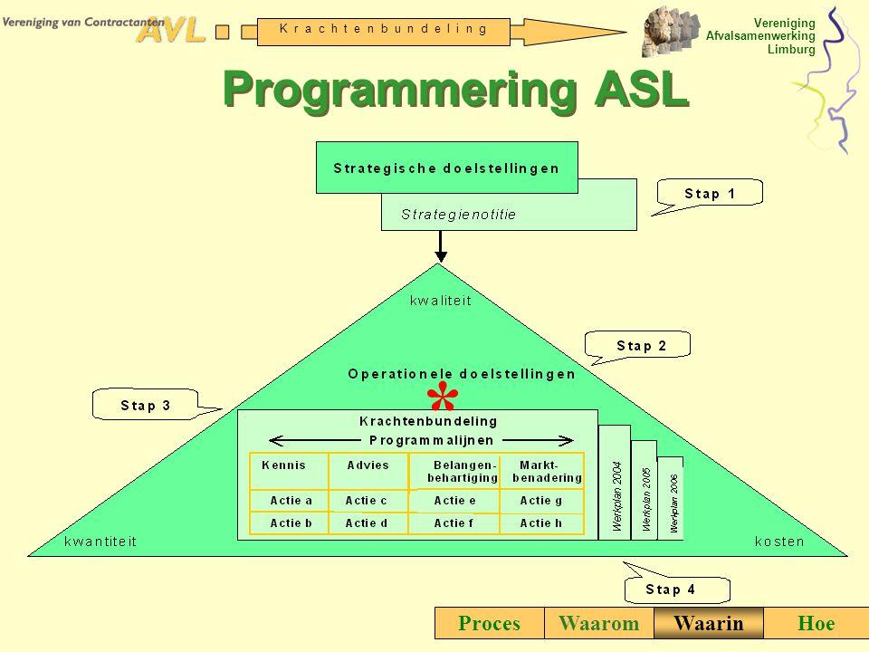Vereniging Afvalsamenwerking Limburg K r a c h t e n b u n d e l i n g ProcesWaaromWaarinHoe Programmering ASL *