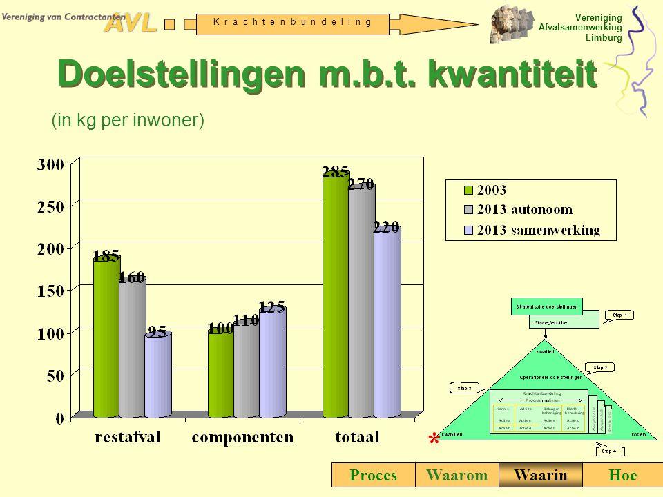 Vereniging Afvalsamenwerking Limburg K r a c h t e n b u n d e l i n g Doelstellingen m.b.t. kwantiteit ProcesWaaromWaarinHoe (in kg per inwoner) *