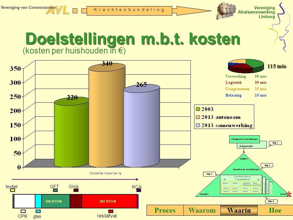 Vereniging Afvalsamenwerking Limburg K r a c h t e n b u n d e l i n g Doelstellingen m.b.t. kosten (kosten per huishouden in €) ProcesWaaromWaarinHoe