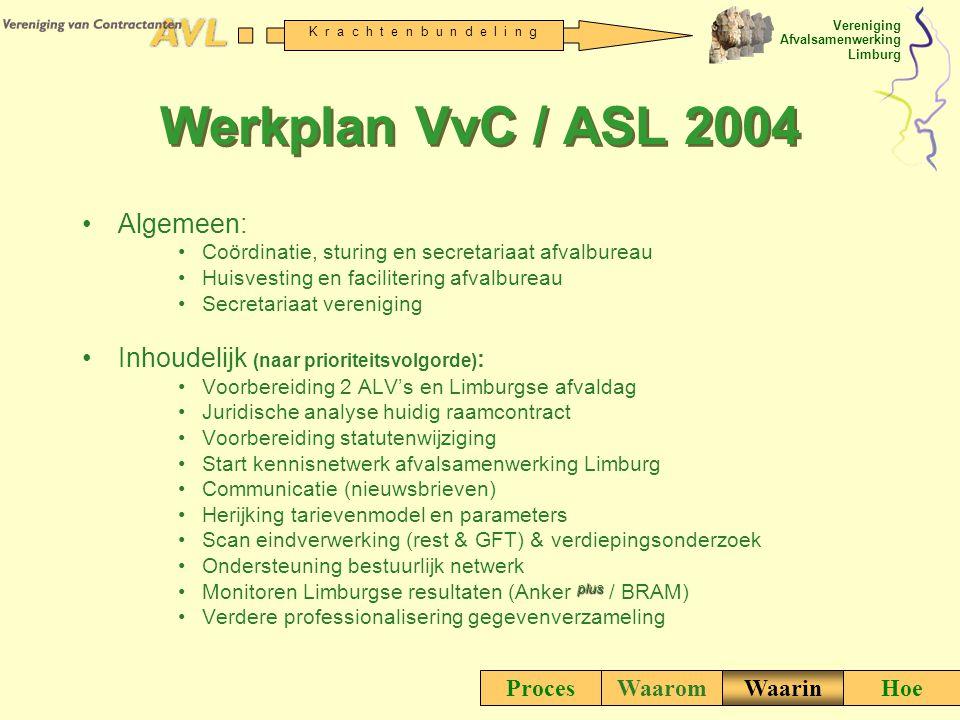 Vereniging Afvalsamenwerking Limburg K r a c h t e n b u n d e l i n g Werkplan VvC / ASL 2004 Algemeen: Coördinatie, sturing en secretariaat afvalbur