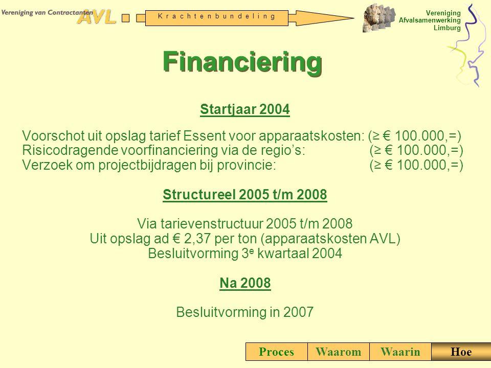 Vereniging Afvalsamenwerking Limburg K r a c h t e n b u n d e l i n g Financiering Startjaar 2004 Voorschot uit opslag tarief Essent voor apparaatsko