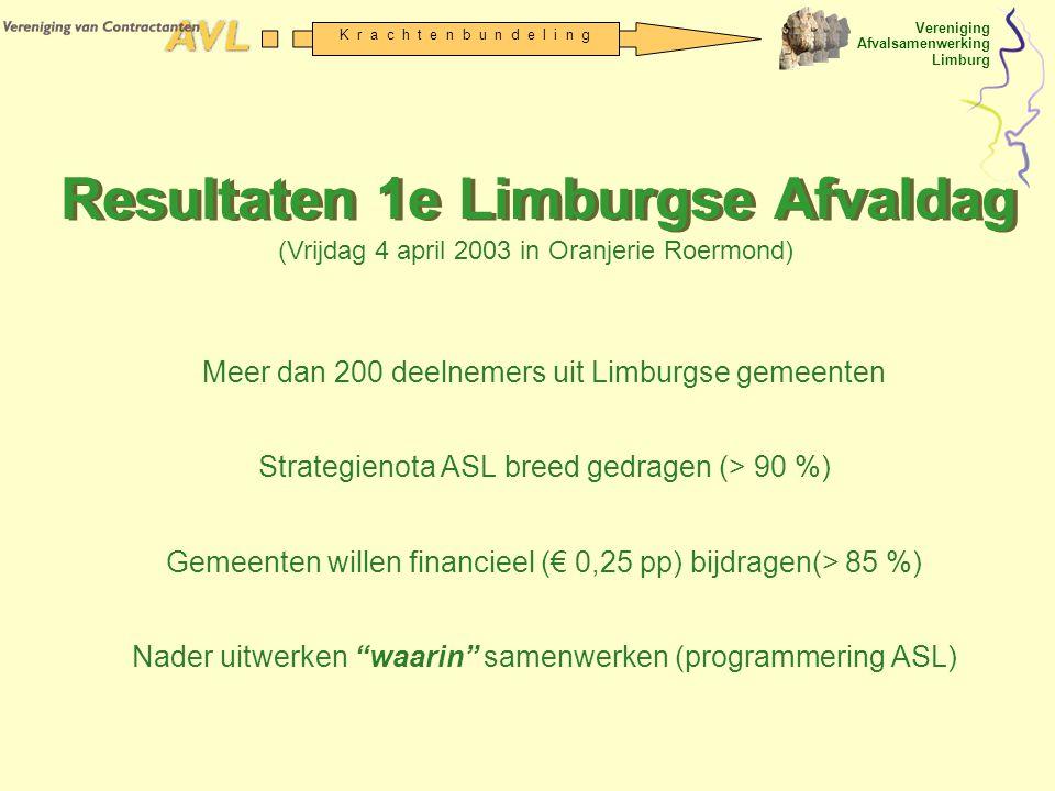 Vereniging Afvalsamenwerking Limburg K r a c h t e n b u n d e l i n g Resultaten 1e Limburgse Afvaldag Meer dan 200 deelnemers uit Limburgse gemeente