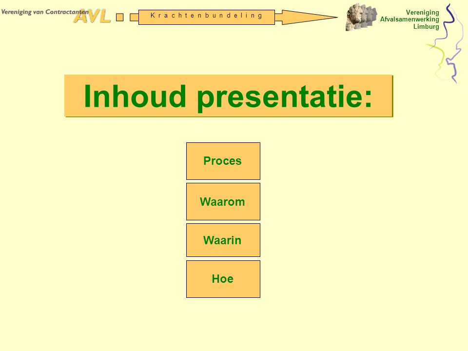 Vereniging Afvalsamenwerking Limburg K r a c h t e n b u n d e l i n g Proces Waarom Waarin Hoe Inhoud presentatie: