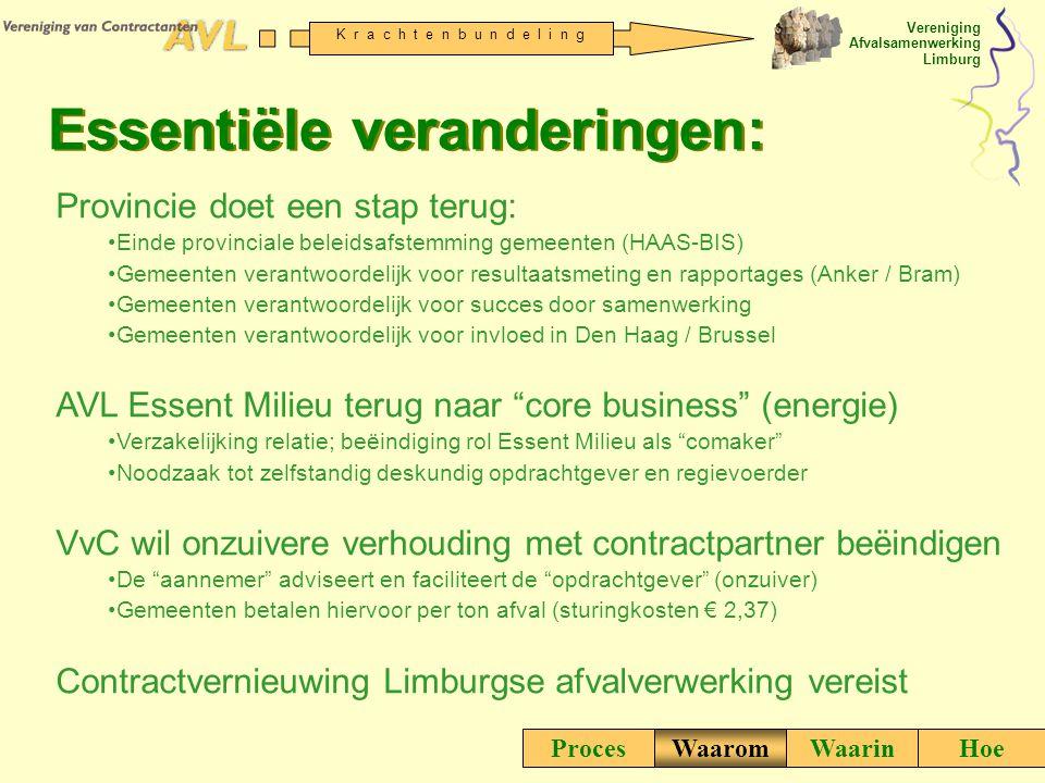 Vereniging Afvalsamenwerking Limburg K r a c h t e n b u n d e l i n g ProcesWaaromWaarinHoe Essentiële veranderingen: Provincie doet een stap terug: