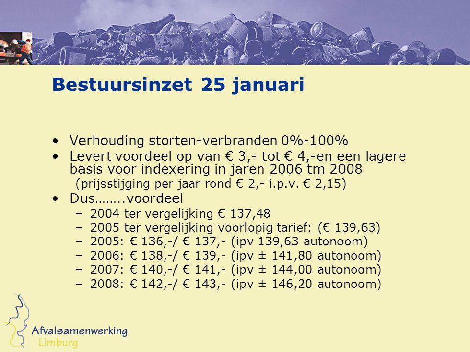 Bestuursinzet 25 januari Verhouding storten-verbranden 0%-100% Levert voordeel op van € 3,- tot € 4,-en een lagere basis voor indexering in jaren 2006 tm 2008 (prijsstijging per jaar rond € 2,- i.p.v.