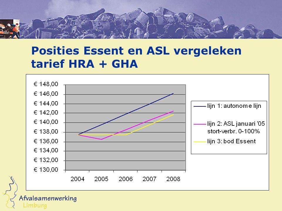 Posities Essent en ASL vergeleken tarief HRA + GHA
