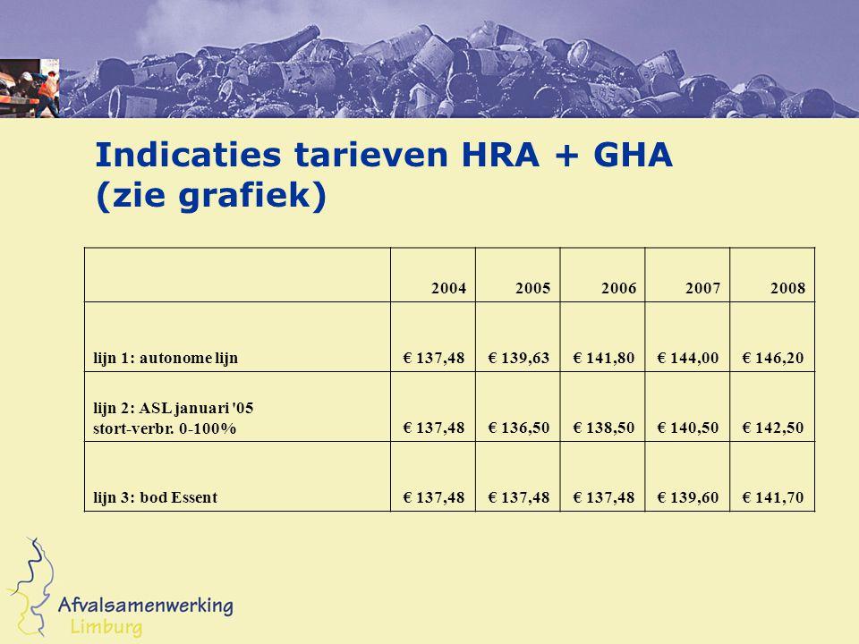 Indicaties tarieven HRA + GHA (zie grafiek) 20042005200620072008 lijn 1: autonome lijn € 137,48 € 139,63 € 141,80 € 144,00 € 146,20 lijn 2: ASL januari 05 stort-verbr.