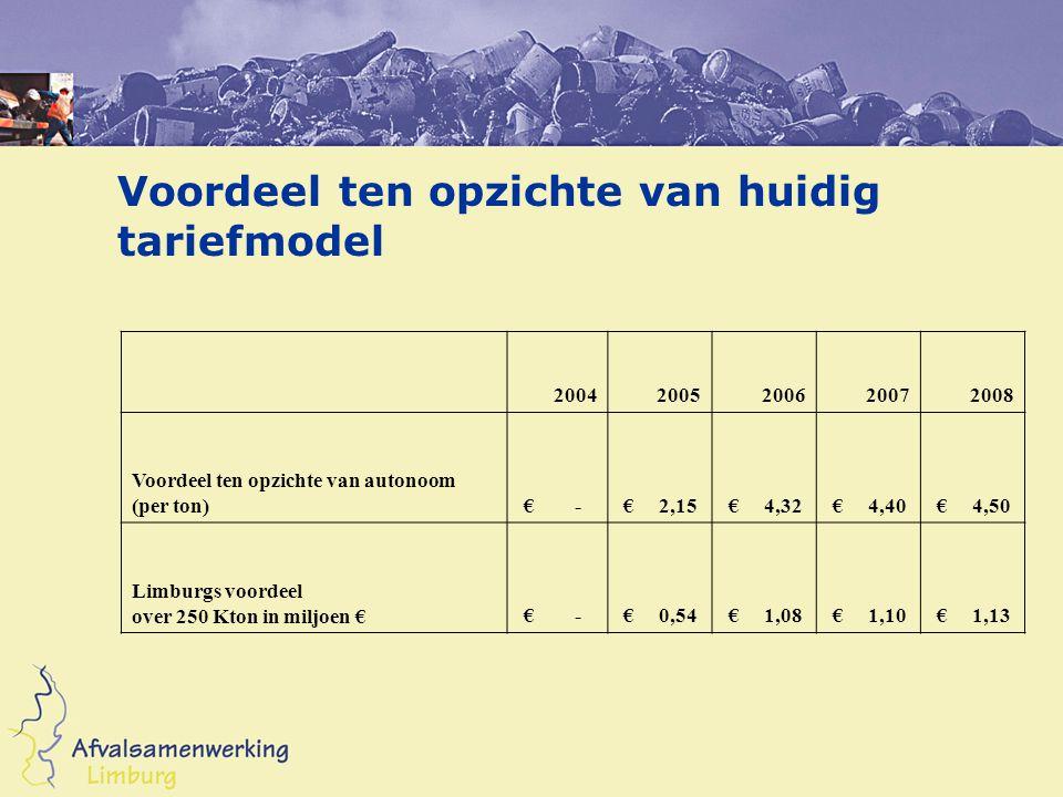 Voordeel ten opzichte van huidig tariefmodel 20042005200620072008 Voordeel ten opzichte van autonoom (per ton) € - € 2,15 € 4,32 € 4,40 € 4,50 Limburg