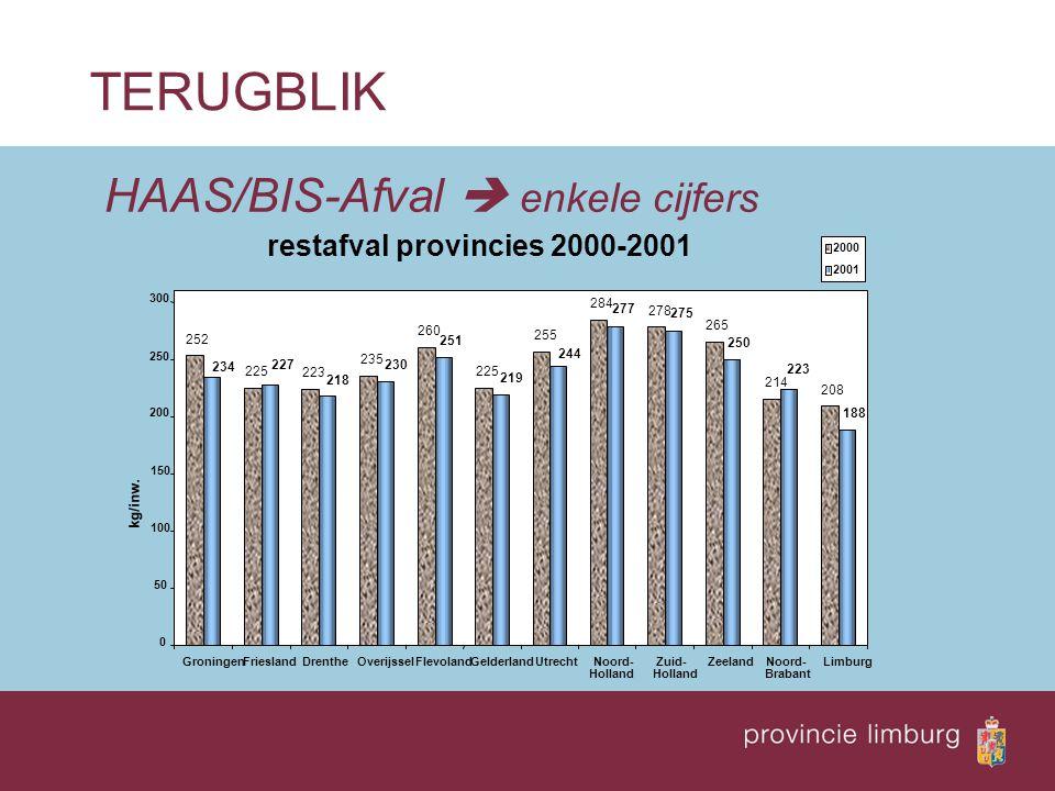 HAAS/BIS-Afval  enkele cijfers TERUGBLIK restafval provincies 2000-2001 252 225 223 235 260 225 255 284 278 265 214 208 244 251 234 227 218 230 219 277 250 275 188 223 0 50 100 150 200 250 300 GroningenFrieslandDrentheOverijsselFlevolandGelderlandUtrechtNoord- Holland ZeelandNoord- Brabant Limburg 2000 2001 kg/inw.