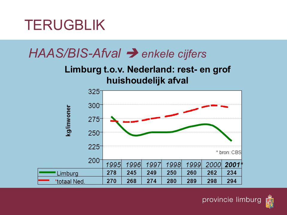 HAAS/BIS-Afval  enkele cijfers TERUGBLIK Ontwikkeling aanbod huishoudelijk restafval en BBP 75 85 95 105 115 125 135 1995199619971998199920002001 index (%) Bruto Binnenlands Product (BBP) Limburg totaal huishoudelijk restafval Limburg bron: CBS
