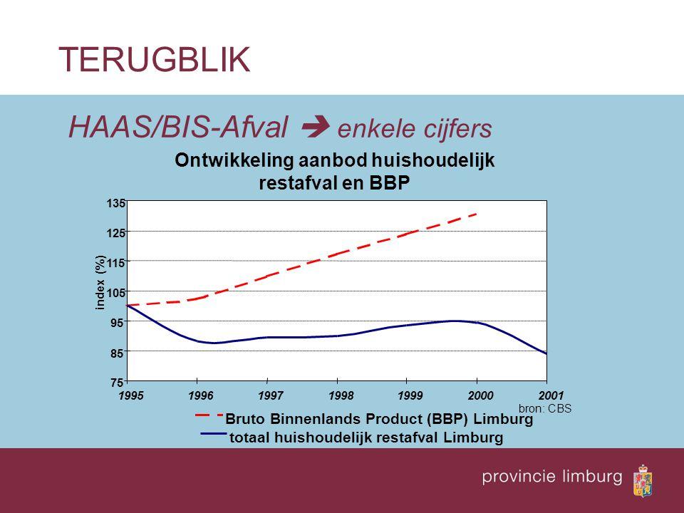 HAAS/BIS-Afval  enkele cijfers TERUGBLIK Ontwikkeling aanbod huishoudelijk restafval en BBP 75 85 95 105 115 125 135 1995199619971998199920002001 ind