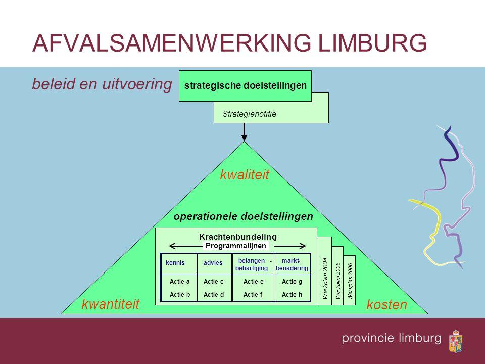 AFVALSAMENWERKING LIMBURG Strategienotitie operationele doelstellingen kwantiteit kwaliteit kosten Werkplan 2004 Werkplan 2006 Werkplan 2005 beleid en