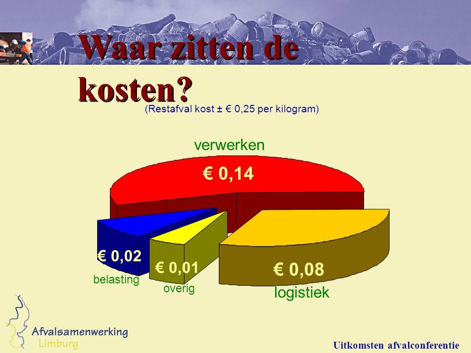 Waar zitten de kosten? (Restafval kost ± € 0,25 per kilogram) verwerken logistiek overig belasting € 0,14 € 0,08 € 0,02 € 0,01 Uitkomsten afvalconfere