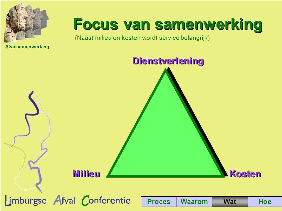 Afvalsamenwerking ProcesWaaromWatHoe Focus van samenwerking (Naast milieu en kosten wordt service belangrijk) Dienstverlening Kosten Milieu