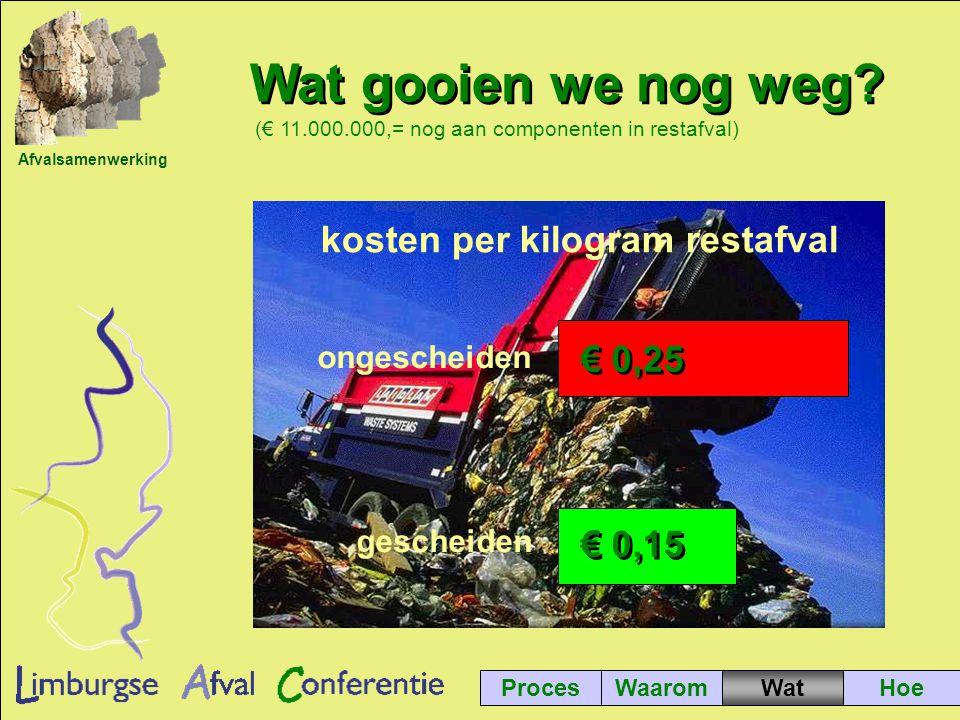 Afvalsamenwerking € 0,15 € 0,25 gescheiden ongescheiden kosten per kilogram restafval ProcesWaaromHoe Wat gooien we nog weg.