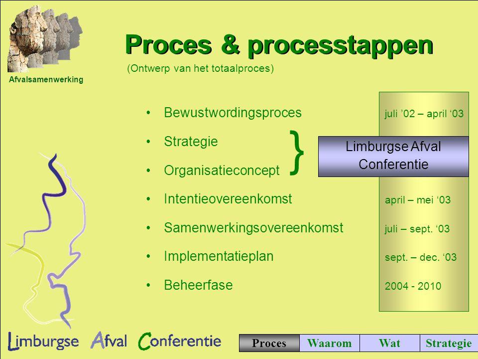 Afvalsamenwerking ProcesWaaromWatStrategie Dubbele kosten in 10 jaar.