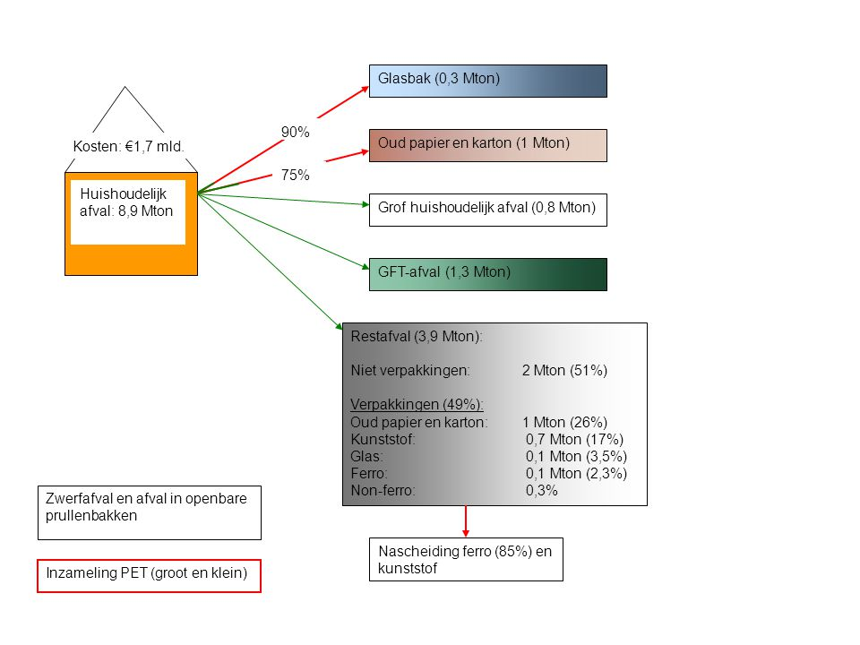 Glasbak (0,3 Mton) Oud papier en karton (1 Mton) Grof huishoudelijk afval (0,8 Mton) GFT-afval (1,3 Mton) Restafval (3,9 Mton): Niet verpakkingen:2 Mton (51%) Verpakkingen (49%): Oud papier en karton: 1 Mton (26%) Kunststof: 0,7 Mton (17%) Glas: 0,1 Mton (3,5%) Ferro: 0,1 Mton (2,3%) Non-ferro: 0,3% Inzameling PET (groot en klein) Zwerfafval en afval in openbare prullenbakken Nascheiding ferro (85%) en kunststof Huishoudelijk afval: 8,9 Mton Kosten: €1,7 mld.