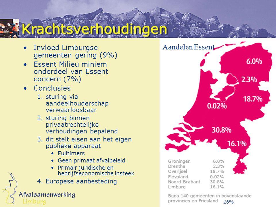 26% KrachtsverhoudingenKrachtsverhoudingen Invloed Limburgse gemeenten gering (9%) Essent Milieu miniem onderdeel van Essent concern (7%) Conclusies 1.sturing via aandeelhouderschap verwaarloosbaar 2.sturing binnen privaatrechtelijke verhoudingen bepalend 3.dit stelt eisen aan het eigen publieke apparaat Fulltimers Geen primaat afvalbeleid Primair juridische en bedrijfseconomische insteek 4.Europese aanbesteding Aandelen Essent