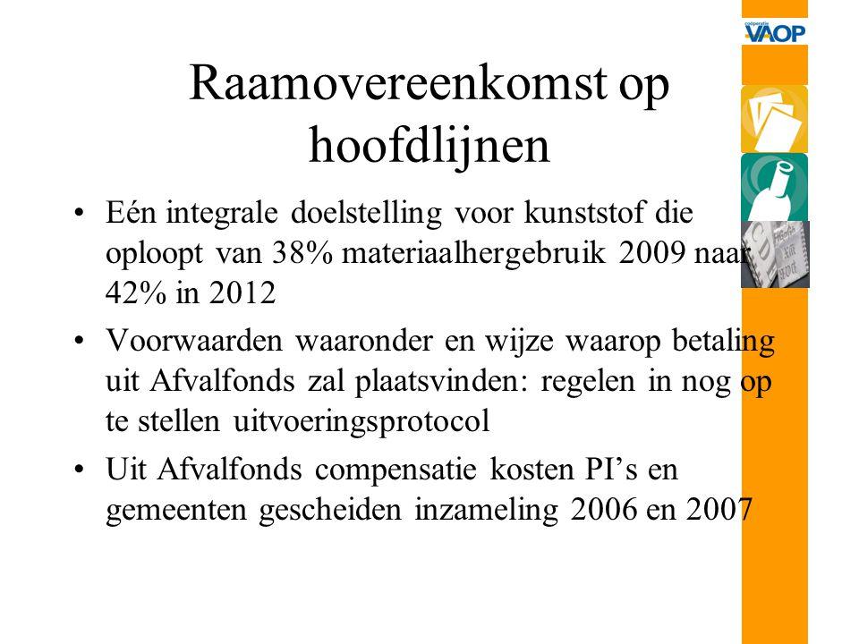 Raamovereenkomst op hoofdlijnen Eén integrale doelstelling voor kunststof die oploopt van 38% materiaalhergebruik 2009 naar 42% in 2012 Voorwaarden wa