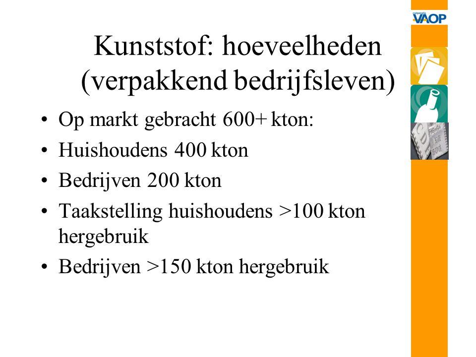 Kunststof: hoeveelheden (verpakkend bedrijfsleven) Op markt gebracht 600+ kton: Huishoudens 400 kton Bedrijven 200 kton Taakstelling huishoudens >100