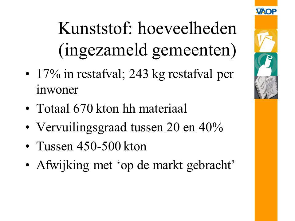 Kunststof: hoeveelheden (ingezameld gemeenten) 17% in restafval; 243 kg restafval per inwoner Totaal 670 kton hh materiaal Vervuilingsgraad tussen 20