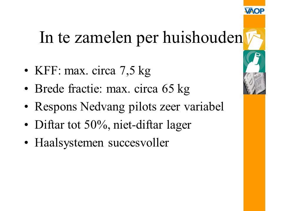 In te zamelen per huishouden KFF: max. circa 7,5 kg Brede fractie: max. circa 65 kg Respons Nedvang pilots zeer variabel Diftar tot 50%, niet-diftar l