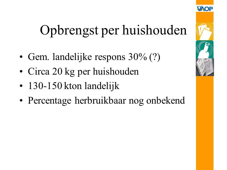 Opbrengst per huishouden Gem. landelijke respons 30% (?) Circa 20 kg per huishouden 130-150 kton landelijk Percentage herbruikbaar nog onbekend
