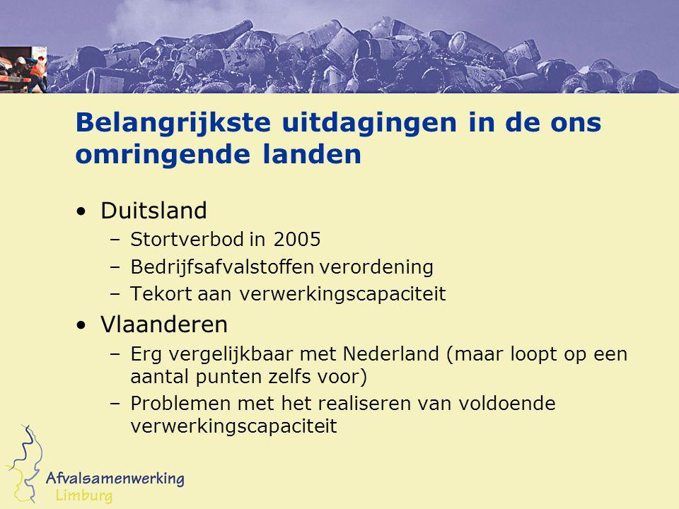Belangrijkste uitdagingen in de ons omringende landen Duitsland –Stortverbod in 2005 –Bedrijfsafvalstoffen verordening –Tekort aan verwerkingscapaciteit Vlaanderen –Erg vergelijkbaar met Nederland (maar loopt op een aantal punten zelfs voor) –Problemen met het realiseren van voldoende verwerkingscapaciteit