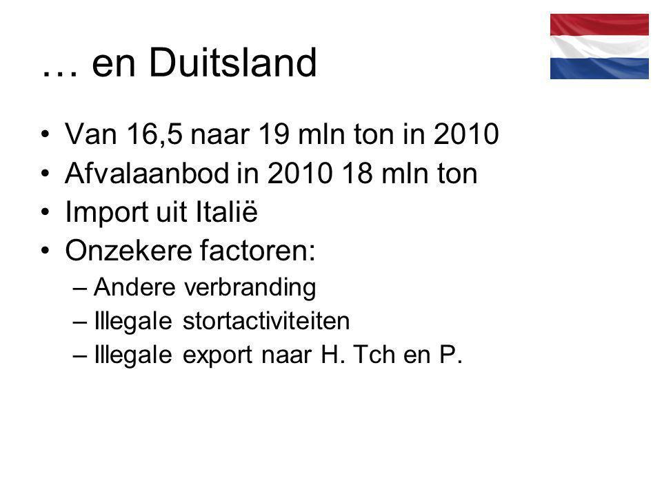 … en Duitsland Van 16,5 naar 19 mln ton in 2010 Afvalaanbod in 2010 18 mln ton Import uit Italië Onzekere factoren: –Andere verbranding –Illegale stor