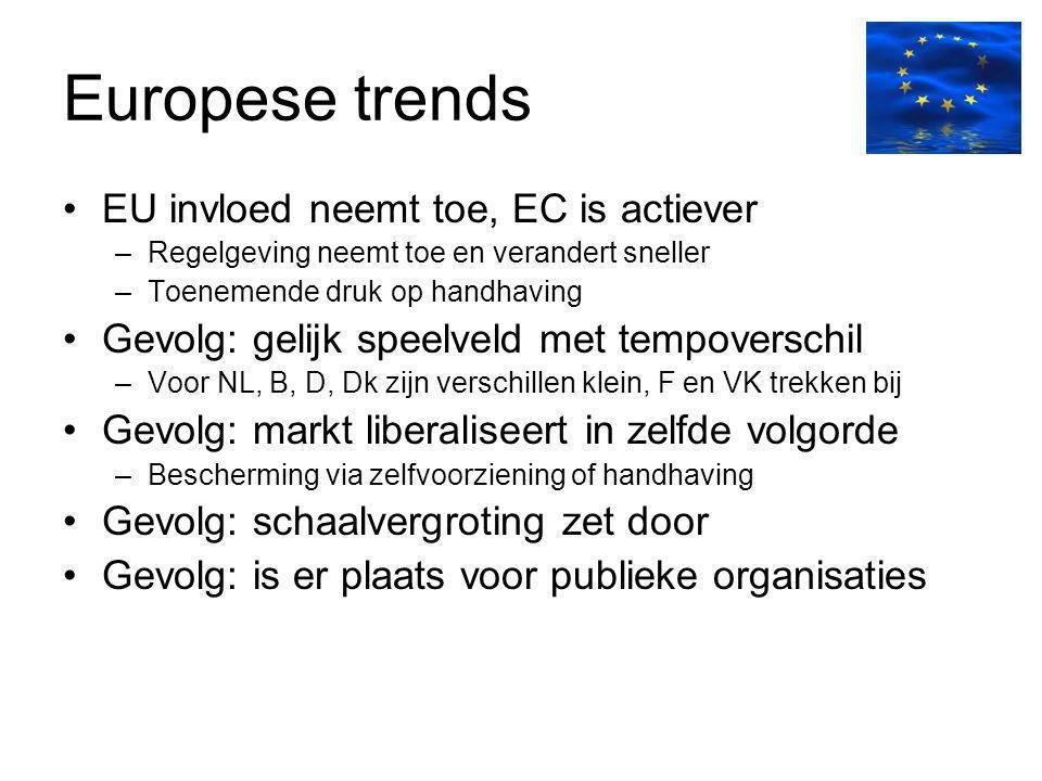 Europese trends EU invloed neemt toe, EC is actiever –Regelgeving neemt toe en verandert sneller –Toenemende druk op handhaving Gevolg: gelijk speelve