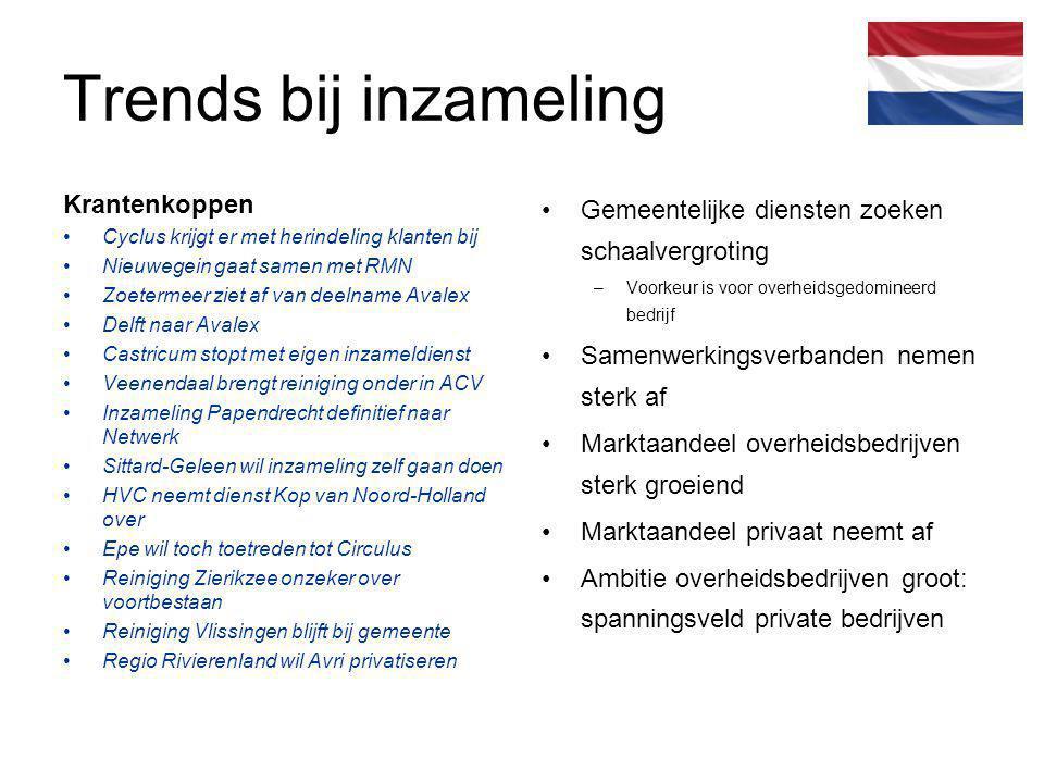 Trends bij inzameling Krantenkoppen Cyclus krijgt er met herindeling klanten bij Nieuwegein gaat samen met RMN Zoetermeer ziet af van deelname Avalex
