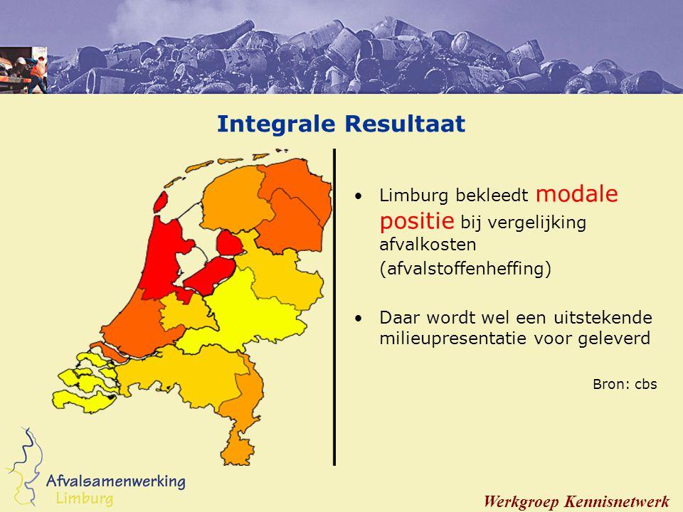 Integrale Resultaat Limburg bekleedt modale positie bij vergelijking afvalkosten (afvalstoffenheffing) Daar wordt wel een uitstekende milieupresentatie voor geleverd Bron: cbs Werkgroep Kennisnetwerk