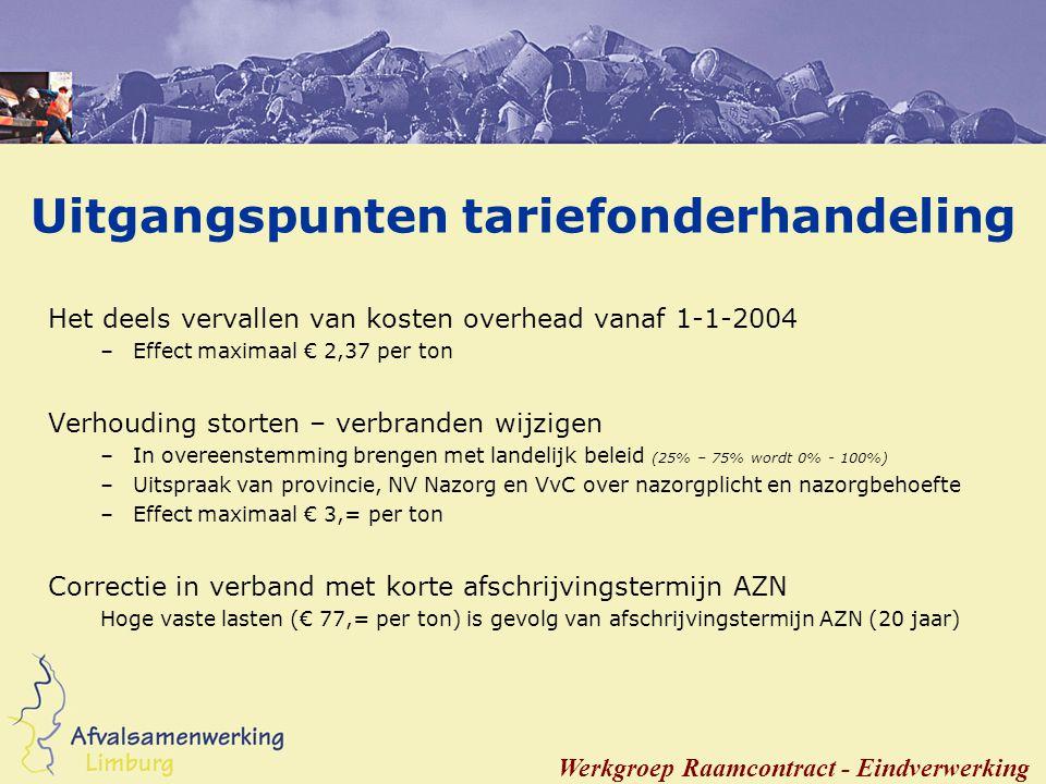 Limburgse Afvalconferentie 2004 U bent de architect Koffiepauze Wij zien u graag terug om 11.00 uur