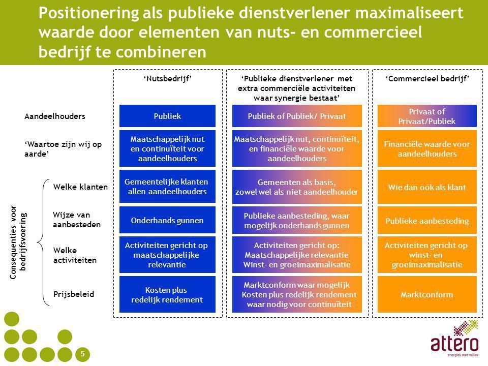 6 Voordelen van positionering als publieke dienstverlener Voordelen ten opzichte van zuiver nutsmodel: Vereist geen opsplitsing van het bedrijf en herverdeling van de aandelen Zakelijke relatie met tucht van de markt voorkomt inefficiëntie Voordelen ten opzichte van zuiver commercieel model: Continuïteit van de dienstverlening beter geborgd Geeft verbondenheid en een langere termijn relatie om innovaties op het gebied van duurzaamheid mogelijk te maken
